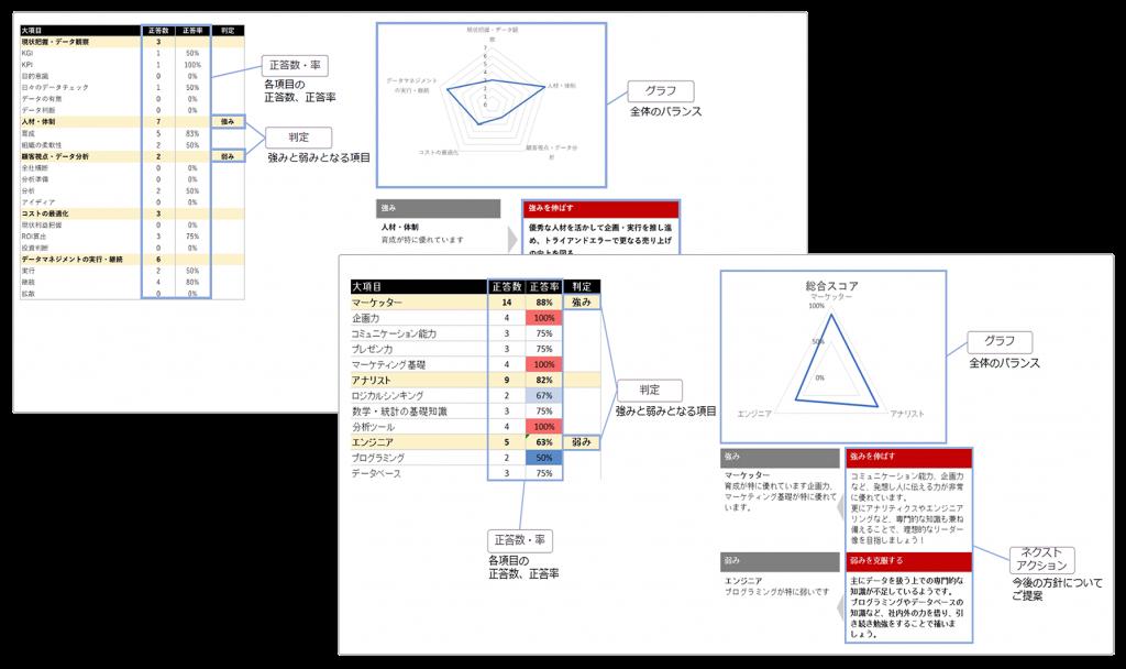 DXスキル診断シート診断結果のサンプル画像